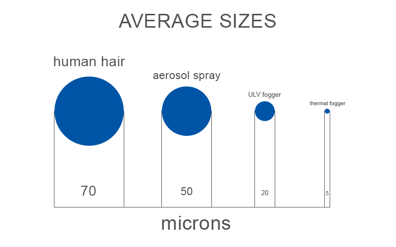 Average particle sizes in microns
