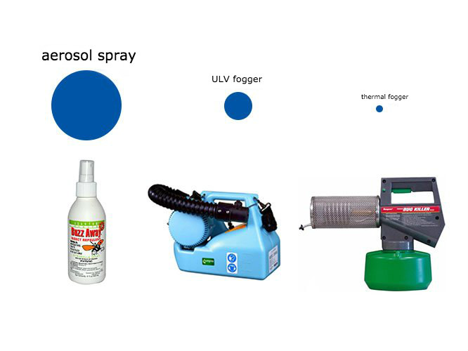 spray, thermal and ULV fogger droplet size